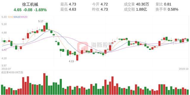除工机械股票,徐工机械(000425)10月29日走势分析