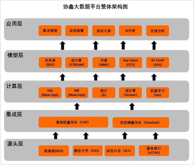 五个制造型企业上云案例,看阿里云与华为云如何助力数字化转型