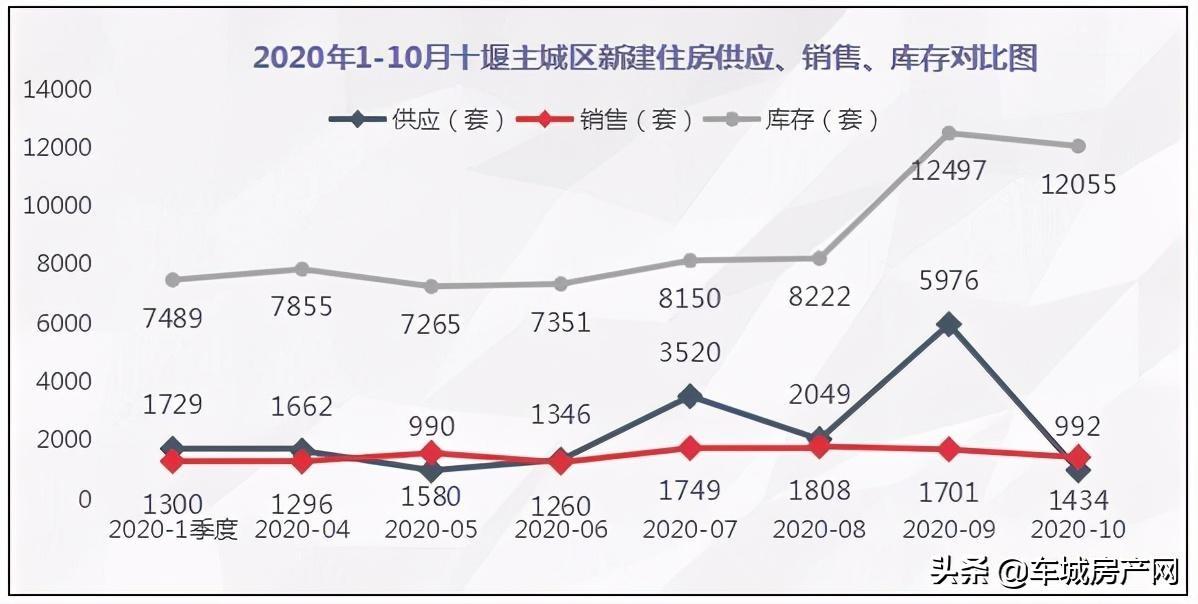 <strong>「2020年1-10月十堰主城区新建住房供应、销售、库存对比」</strong><br/>  2020年1-10月十堰主城区新建商品住宅销售(套)对比: 1季度:1300  4月:1296  5月:1580  6月:1260  7月: