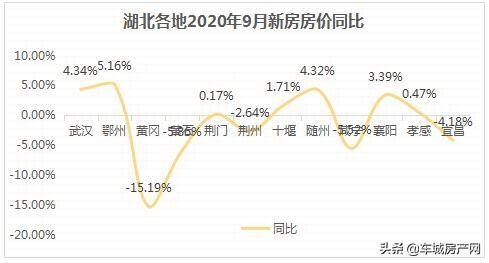 <strong>「湖北各地2020年9月新房房价同比」</strong><br/>  城市 同比 武汉 4.34% 鄂州 5.16% 黄冈 -15.19% 黄石 -5.86% 荆门 0.17% 荆州 -2.64% 十堰 1.71% 随州 4.3