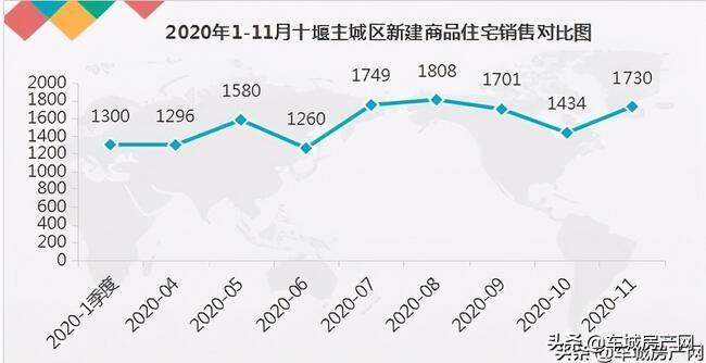 <strong>「2020年1-11月各月十堰主城区新建商品住宅销售(套数)统计」</strong><br/>  2020-1季度:1300        2020-04:   1296        2020-05:   1580        202