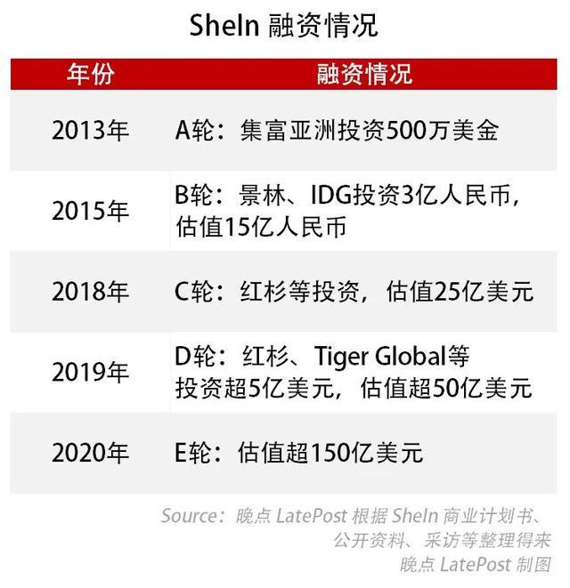 SEO出身,做出中国最神秘百亿美金的跨境电商公司