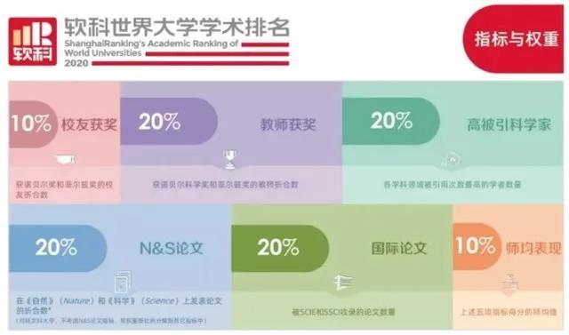 2020世界大學學術排行榜發布,教育不均之下我們究竟拼什么?