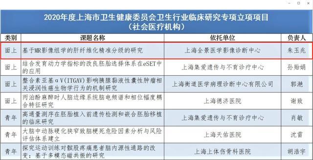 全景朱玉兆博士磁共振课题获上海市卫健委卫生行业临床研究专项项目批准立项