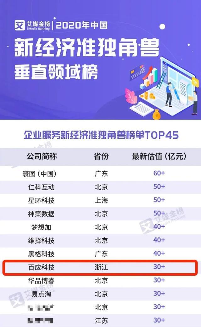 """百应科技再列""""准独角兽""""前茅,获2020中国企服新经济准独角兽TOP10"""