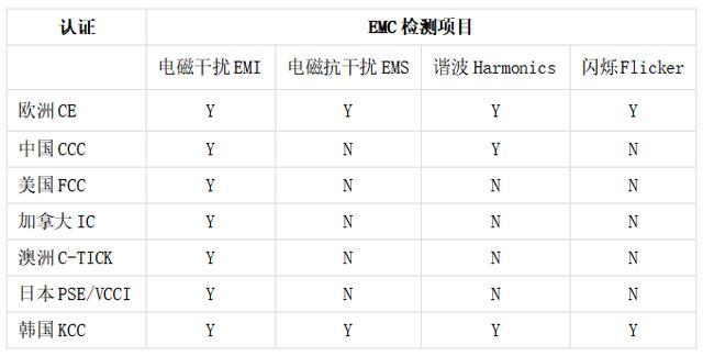 灯具类产品各国EMC认证标准大全
