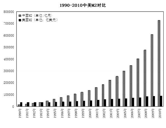 人民币纵横谈:广义货币M2激增之谜