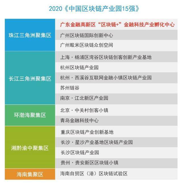 广东金融高新区 区块链+ 金融科技产业孵化中心登上产业园15强榜单
