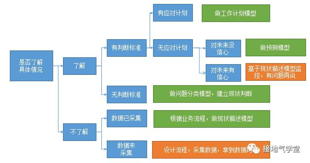业务模型,该怎么搭建?