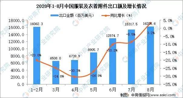 2020年8月中國服裝及衣著附件出口數據統計分析