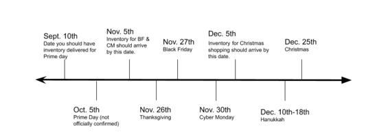 亚马逊卖家备战节日旺季的7个小技巧(图2)