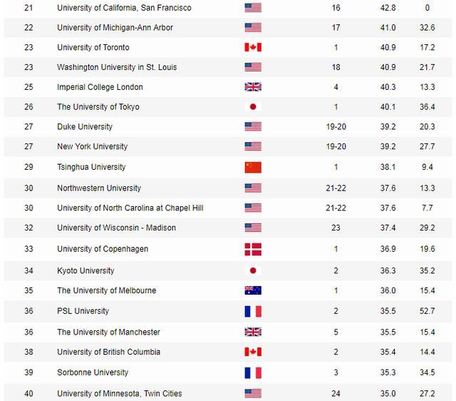2020世界大学学术排行榜发布,教育不均之下我们究竟拼什么?