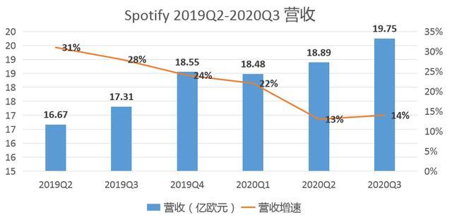 Q3营收利润双双低于预期,Spotify流媒体音乐王座不稳?
