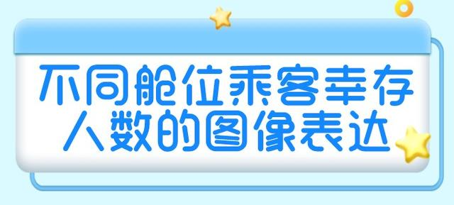 R语言描述统计第二弹   不同舱位乘客幸存人数的图像表达