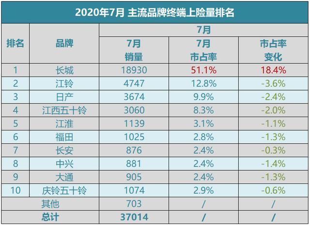 占據半壁江山 長城皮卡7月市占率達51.1%