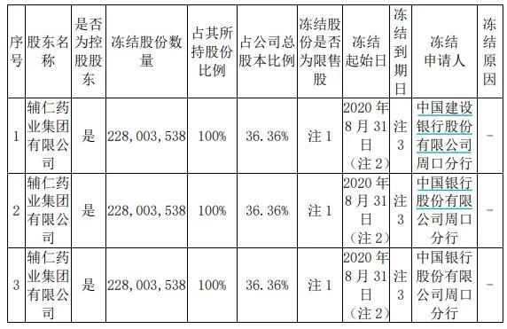 *ST輔仁:輔仁集團、北京克瑞特合計所持40.27%股份被凍結