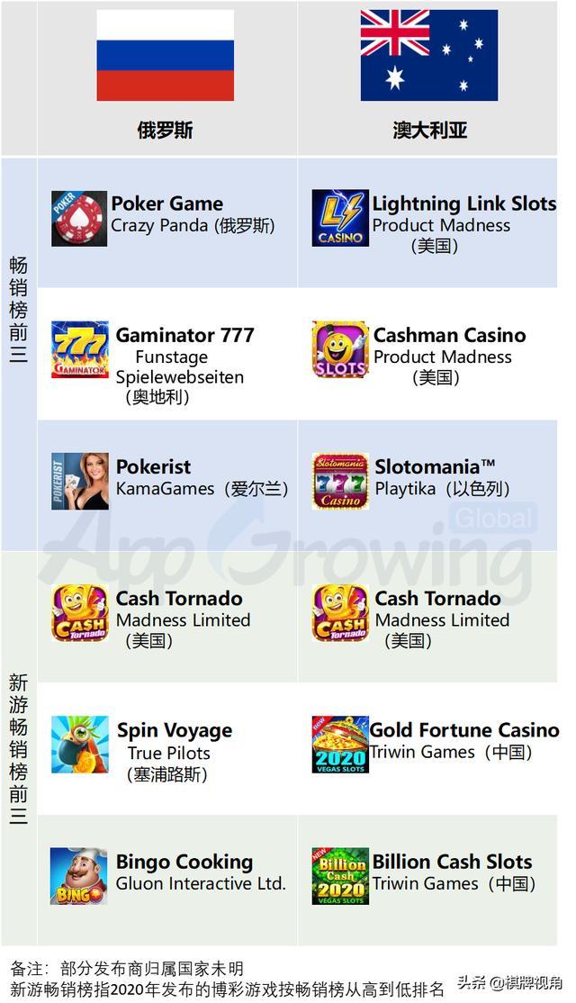 盘点全球博彩类手游 闷声发大财的Casino出海机会点在哪?(全篇)