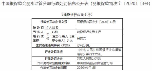 建設銀行慶元支行違法浮利分費 遭麗水銀保監局處罰