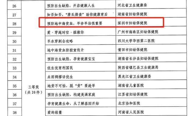 喜讯!深圳市妇幼保健院预防地贫科普作品荣获国家级科普大赛视频类三等奖