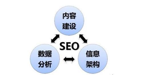 <b>网站站内优化的方法有哪些?</b>