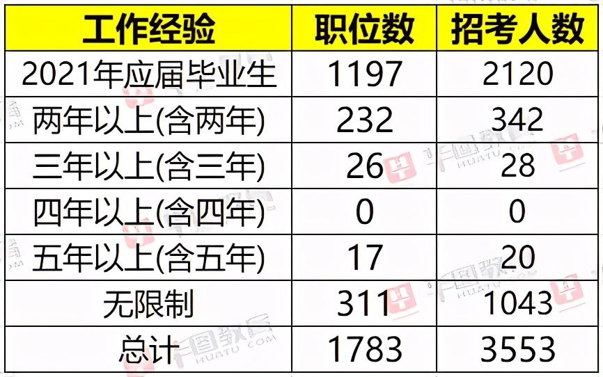 2021年京考公告发布,共计招录3553人