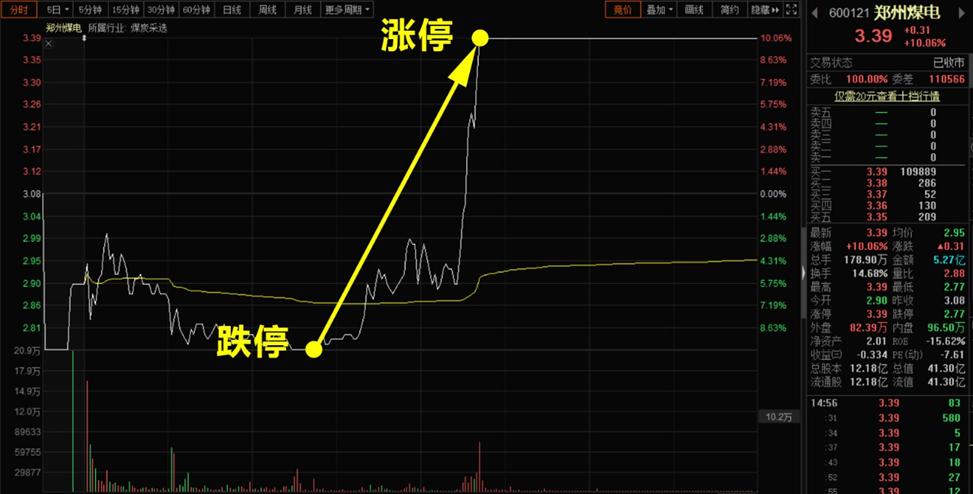 """郑州煤电""""地天板""""的阴谋"""