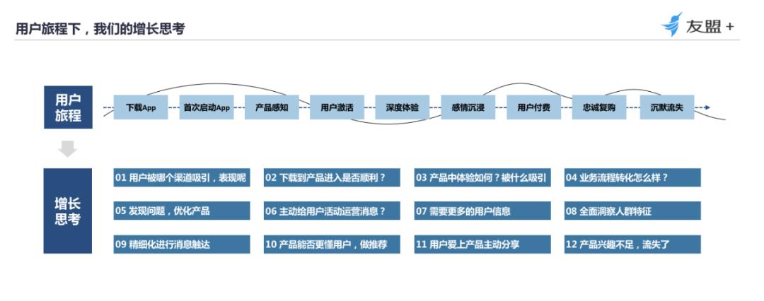 """【深度干货】四大触点,教你从""""用户视角""""构建数据分析体系"""