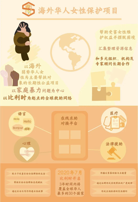 """法律援助信息简报_【SRP海外华人女性保护项目】拥抱全欧洲地区受到家暴的""""她们 ..."""