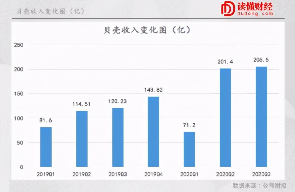 "Q3业绩超预期背后,贝壳进入增长""快车道"""