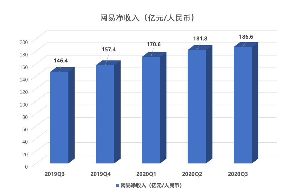"""透视网易Q3财报:营收增长27.5%超预期,手握三张""""增长牌"""""""